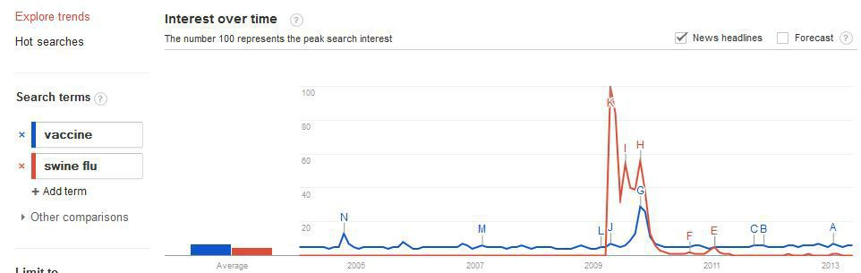Search trends comparing swine flu and vaccine