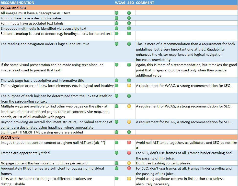 Using SEO vs. WCAG comparison for optimizing web design