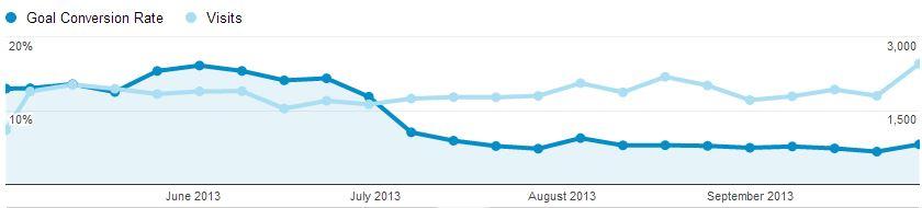 Conversions vs. visits