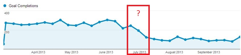 Troubleshoot Google Analytics: conversions have gone down