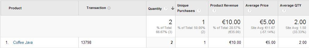Transaction details in Google Analytics