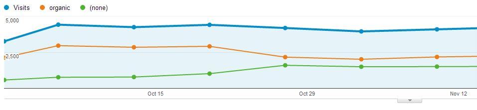 Splash page affect on Google Analytics