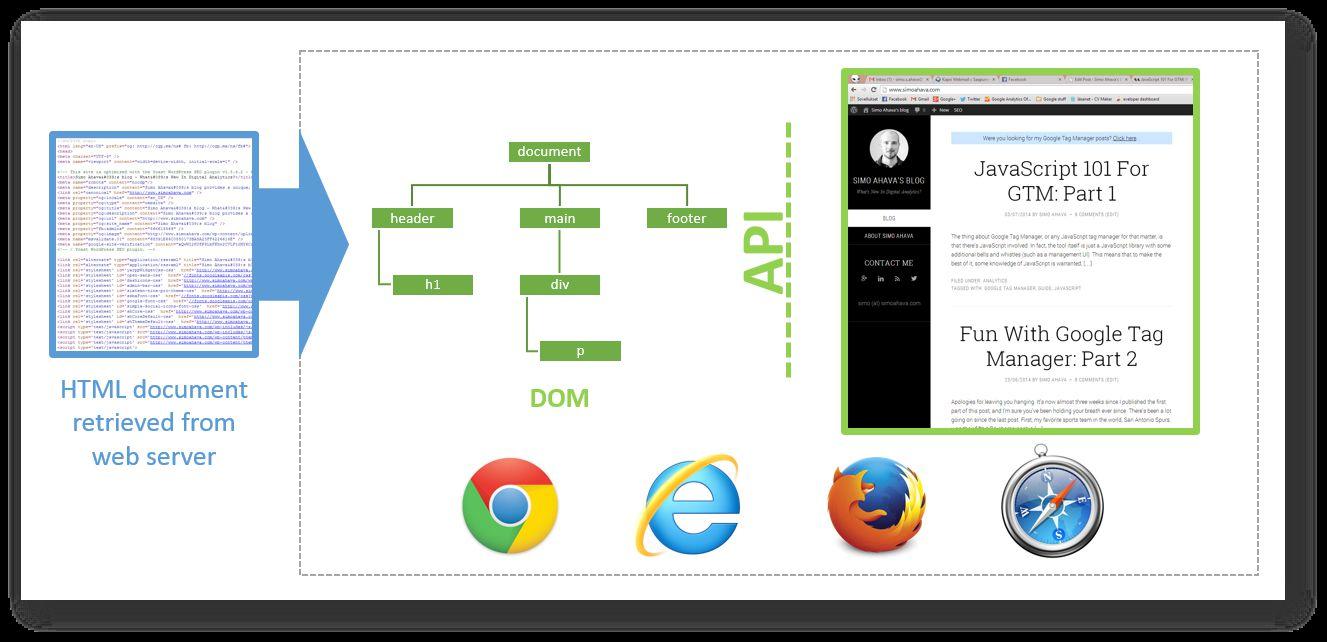 Javascript 101 For Gtm Part 2 Simo Ahava S Blog
