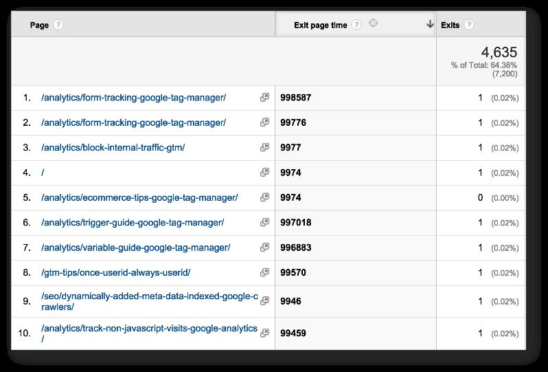 Leverage useBeacon And beforeunload In Google Analytics