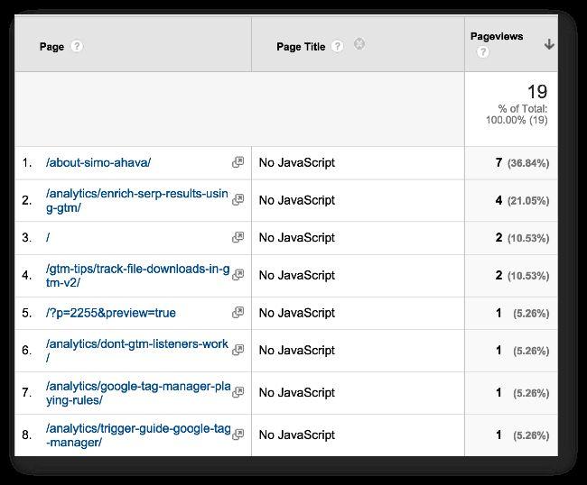 Track Non-JavaScript Visits In Google Analytics | Simo