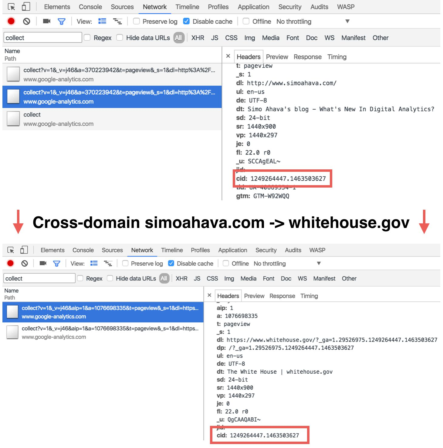 Troubleshooting Cross-Domain Tracking In Google Analytics | Simo