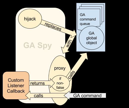 Introducing GA Spy For Google Analytics | Simo Ahava's blog