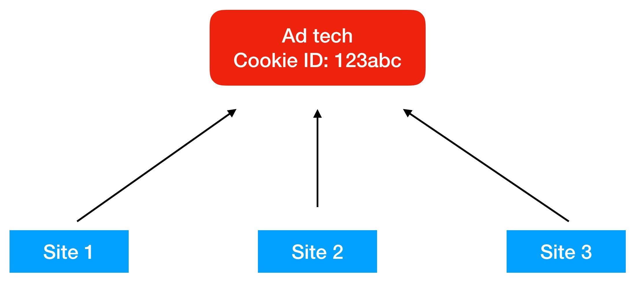 ITP 2 1 And Web Analytics | Simo Ahava's blog